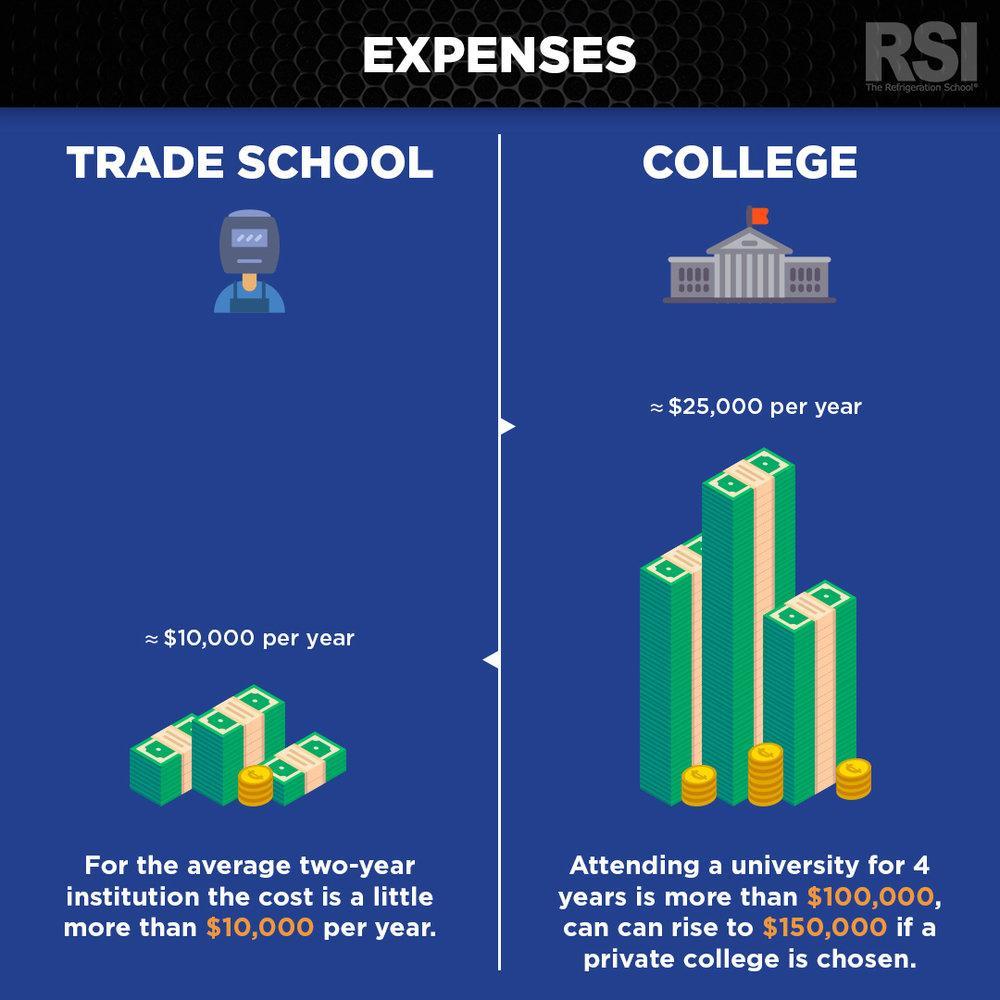 trade-school-vs-college-cost-comparison.jpg